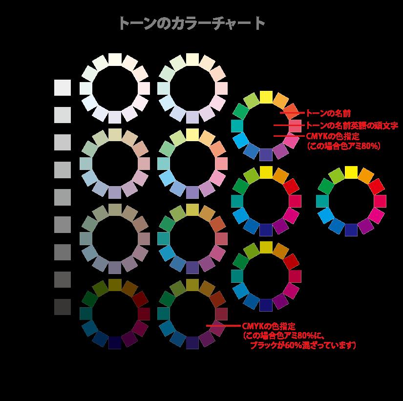 トーンのカラーチャート説明