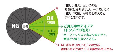 160303アイデアの方向性の説明-02