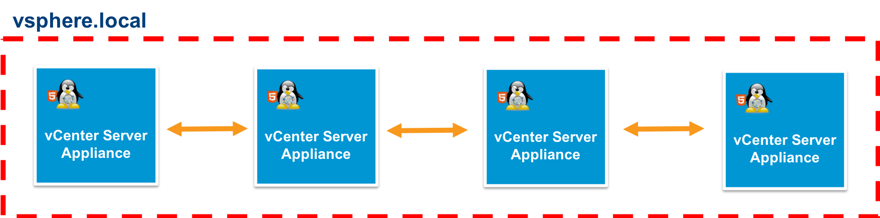 vCenter Server embedded linked mode deployment