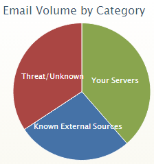 CASL Countdown: Week 12 identify your email sources