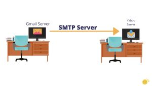 What is SMTP (Simple Mail Transfer Protocol)