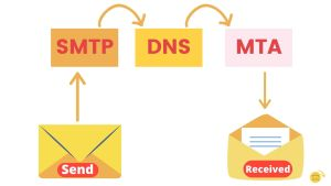 What is an email client