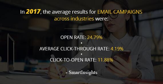 23. Results_SmartInsights