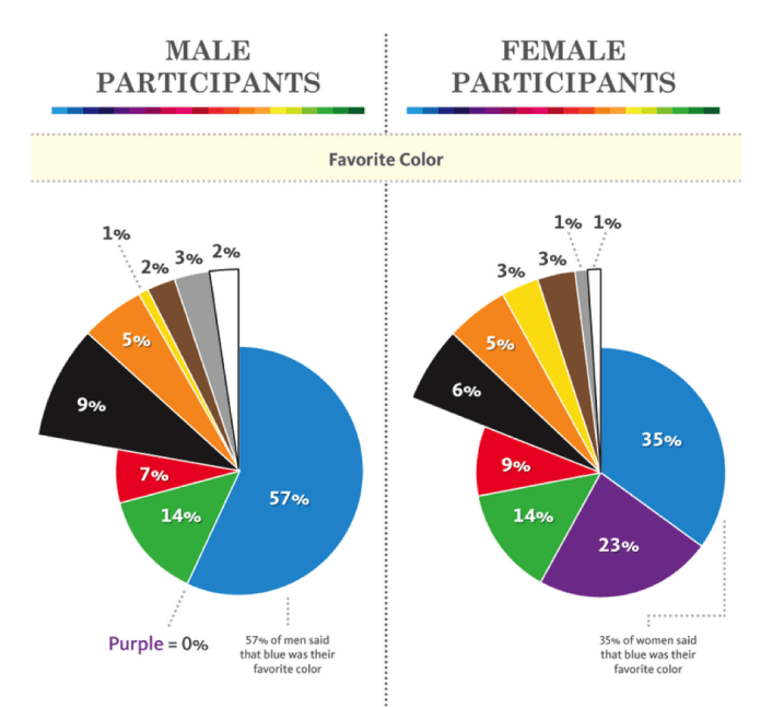 Gender Perception of color in email
