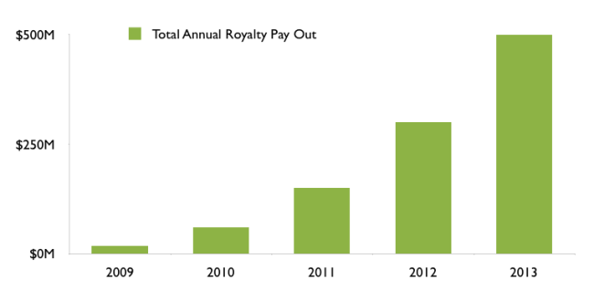 Total-Annual-Royalty-Pay-Out