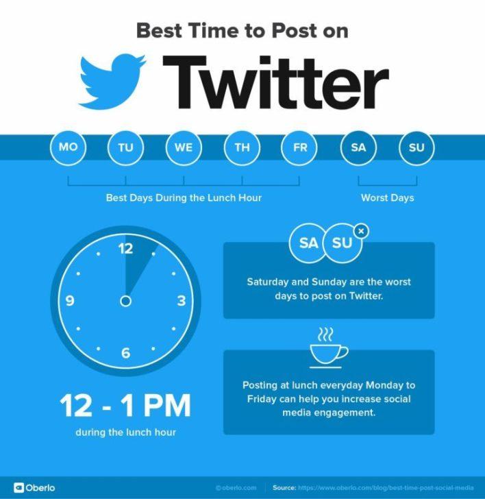 جدول أفضل وقت لنشر على تويتر