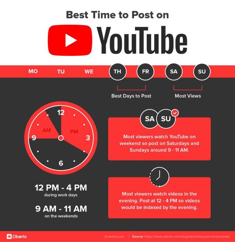 جدول أفضل وقت لنشر الفيديو على اليوتيوب