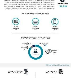 شكاوى المستخدمين ضد مقدمى خدمات الاتصالات تزيد بنسبة 28%