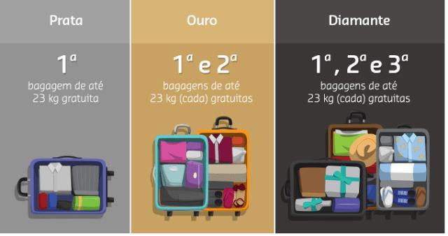 GOL mantém benefício de bagagem e anuncia tarifa mais econômica para quem não despachar