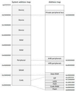 nRF52 Memory Map