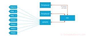 GPIOTE tutorial SES nRF5 SDK