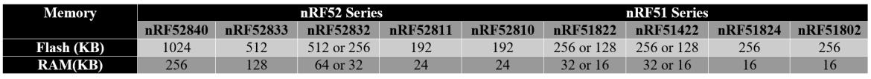 nRF52 vs nRF51