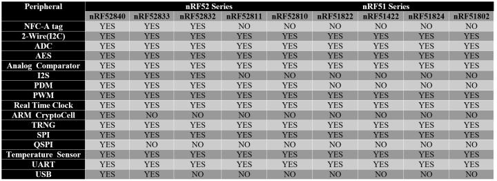 nRF52 DK tutorials