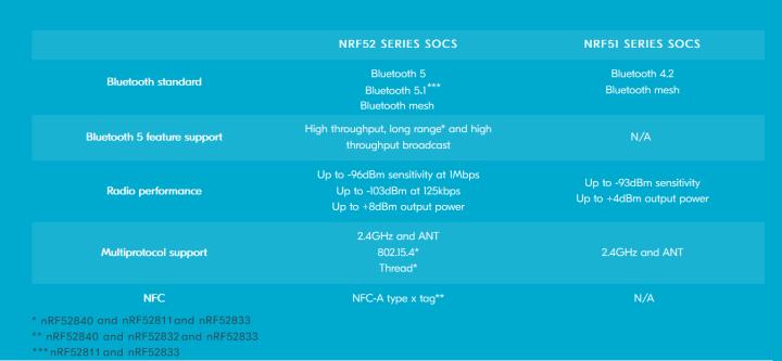 Nordic Bluetooth tutorial nRF52