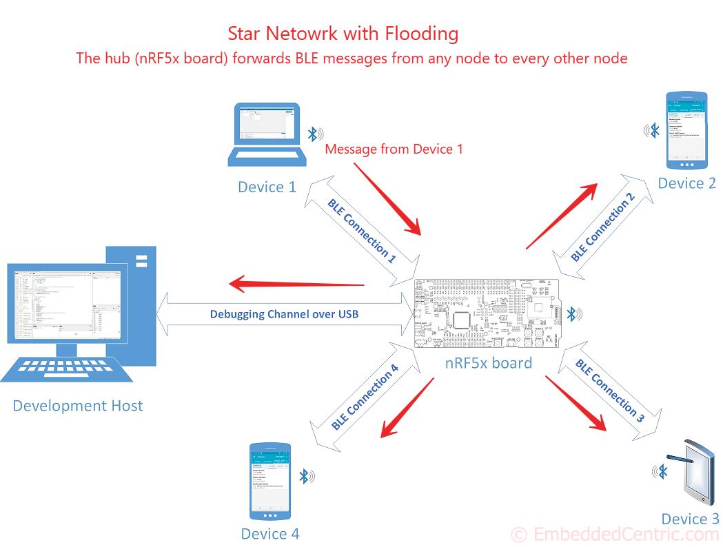 Star Network BLE Tutorial