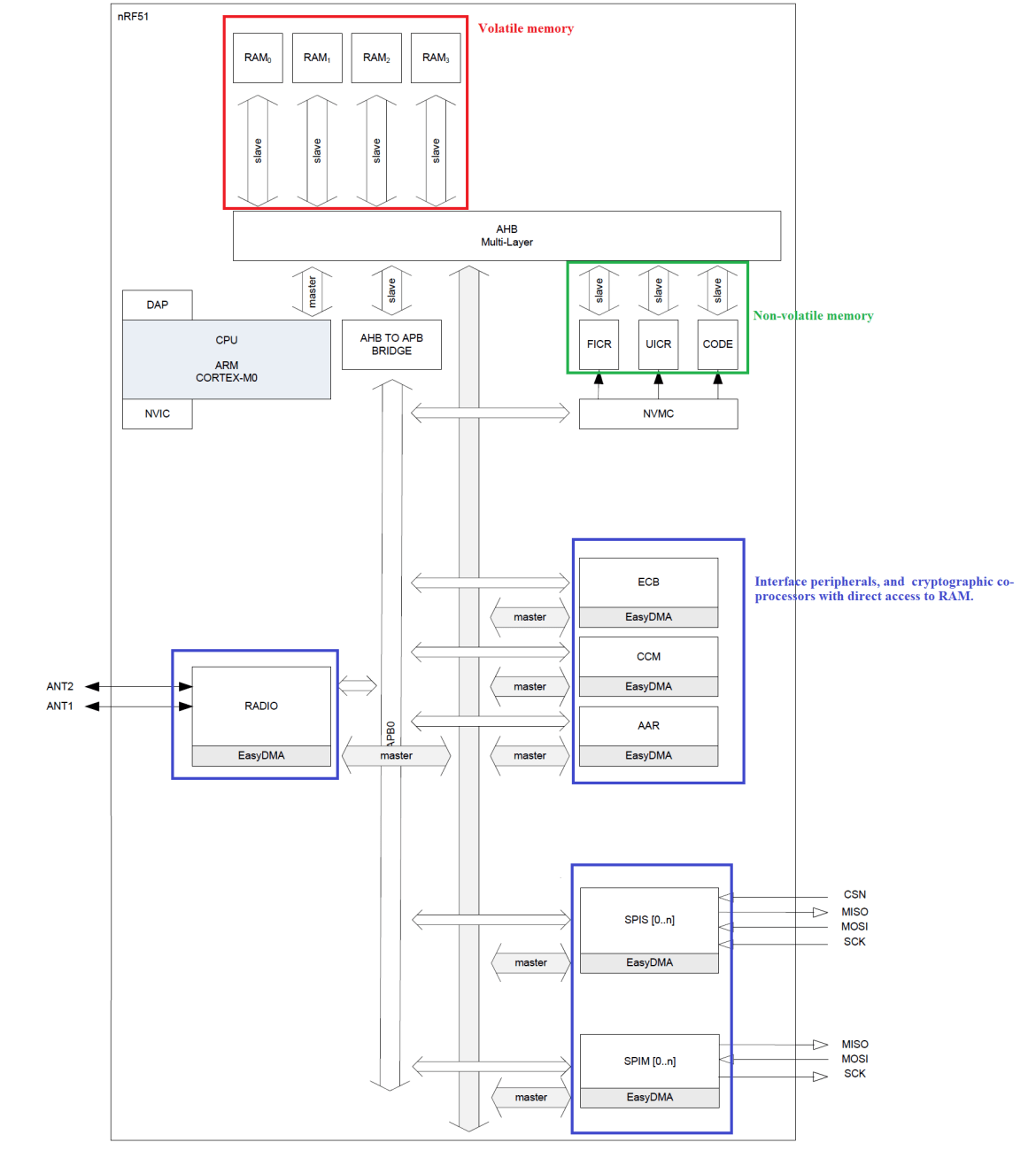 nRF51 SoC tutorials