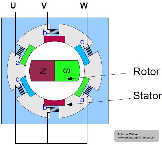 Regelung von BLDC Motoren und Synchronmaschinen | Embedded Lightning