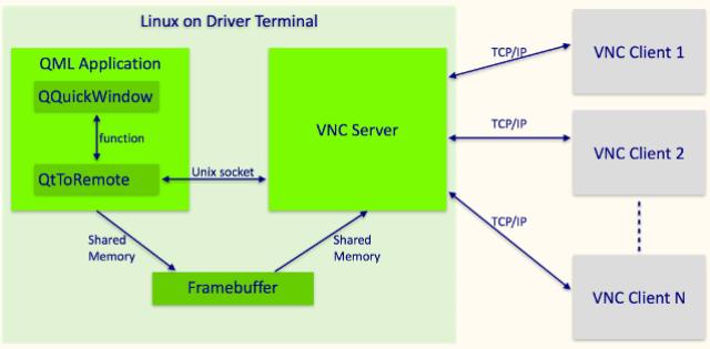 vnc-structure