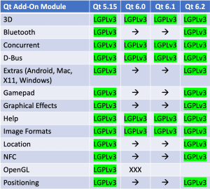 Qt add-on modules available under LGPLv3