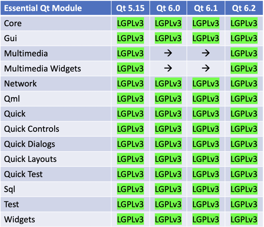 All essential Qt modules are available under LGPLv3