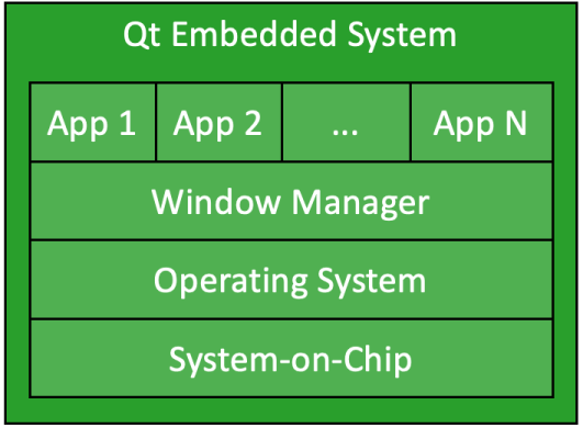 Architecture of Qt Embedded Systems
