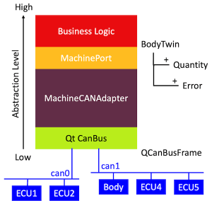Structure of the CAN adapter for the machine port