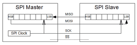 Serial peripheral interface in AVR microcontrollers - Embedds