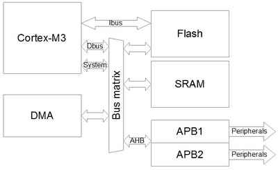 Direct Memory Access controller structure of ARM microcontroller