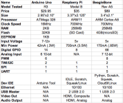 comparison of arduino, raspberry pi and beaglebone