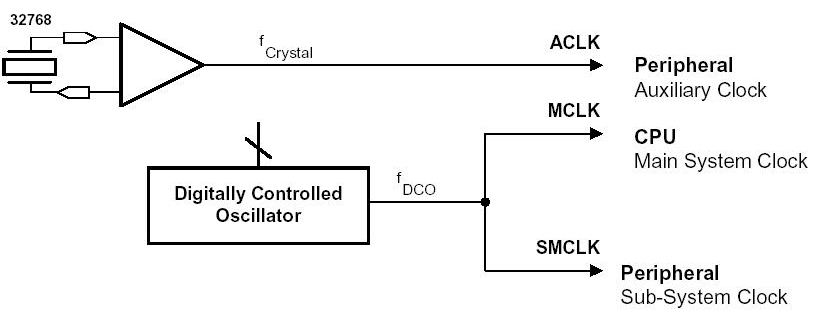 Configuring the DCO of MSP430