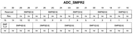 ADC_SMPR2
