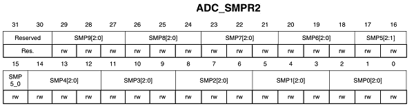 Multichannel ADC using DMA on STM32 - Embedds