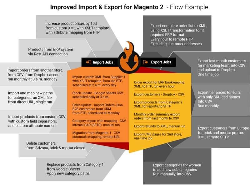 magento 2 import-export