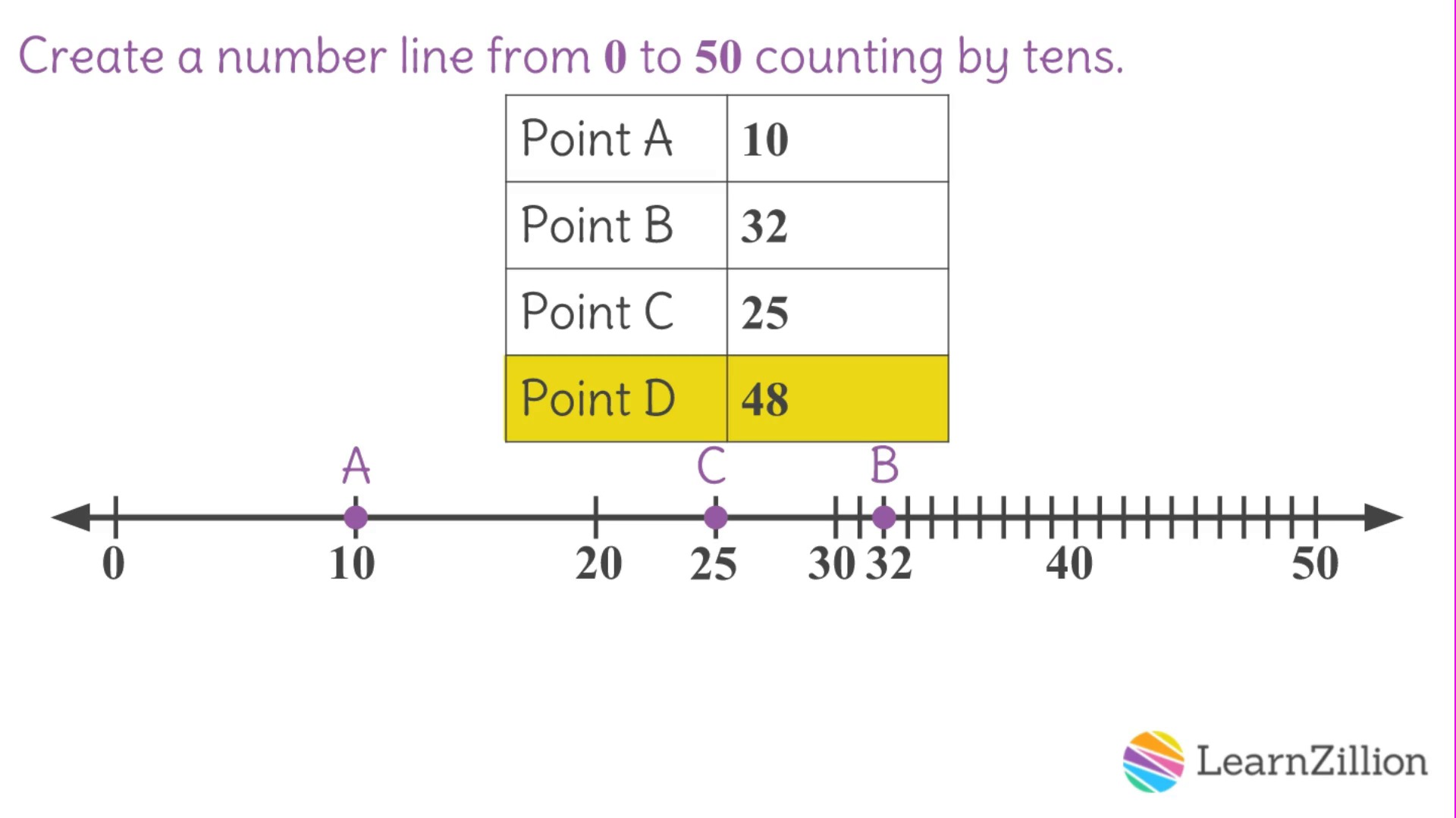 Create Line Plot Worksheet