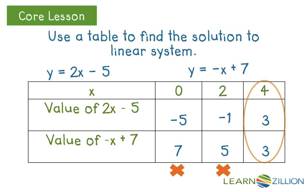 Linear Equations Examples