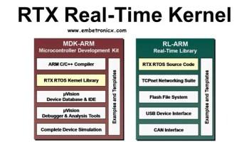 RTOS Basic Tutorial - 1st Part | EmbeTronicX