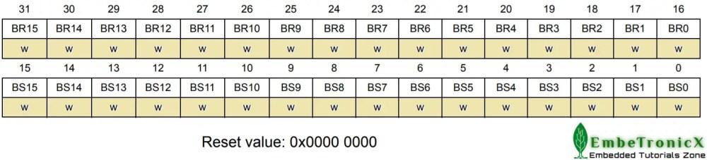 GPIOx_BSRR register