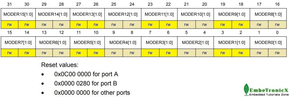 GPIOx_MODER register