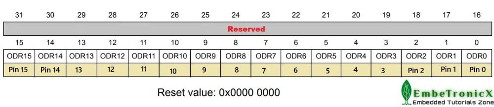 GPIOx_ODR register