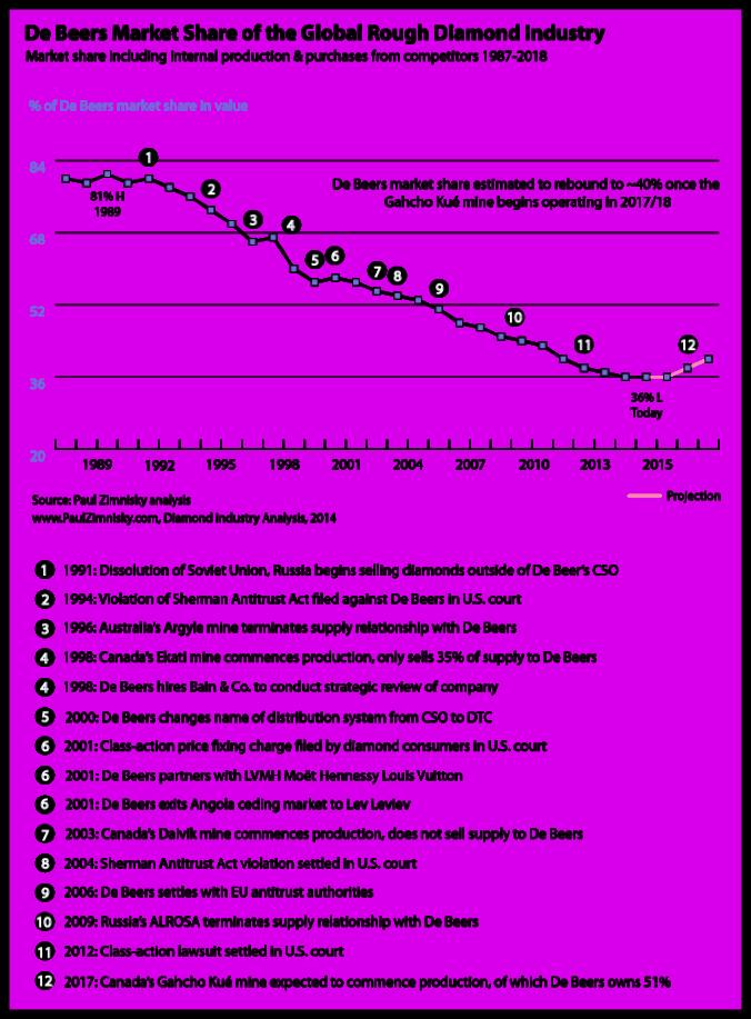 chart-of-de-beers-market-share-monopoly