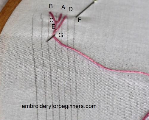 3 strand of the maidenhair stitch