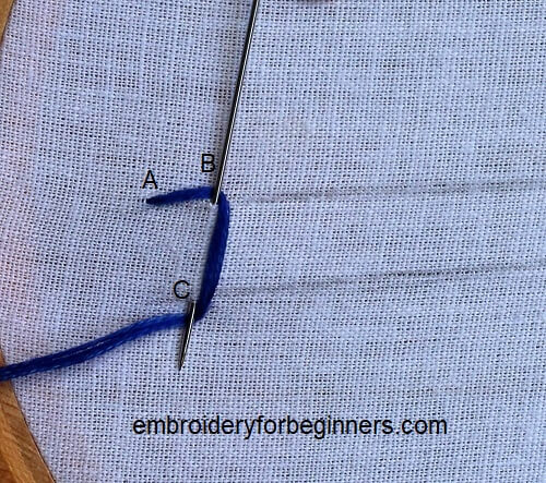 starting the buttonhole stitch