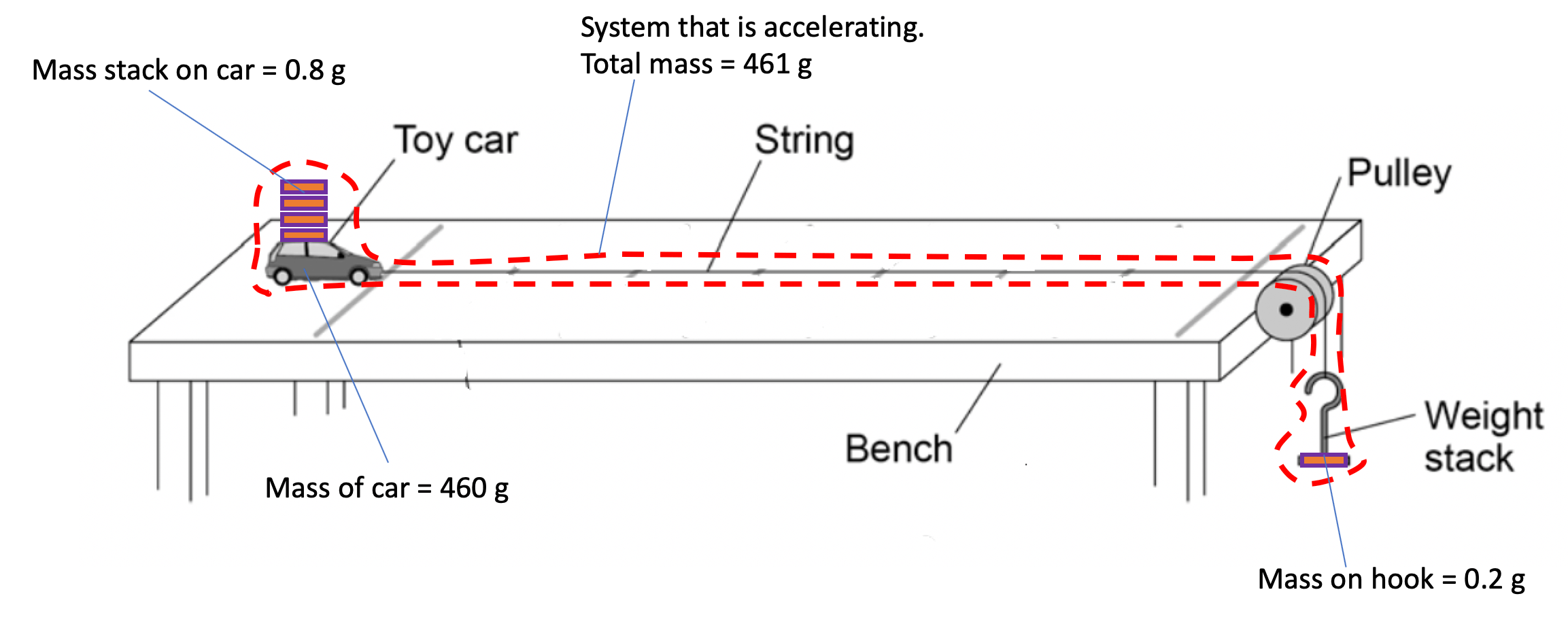 The Acceleration Required Practical Without Light Gates