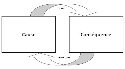 schéma causalité