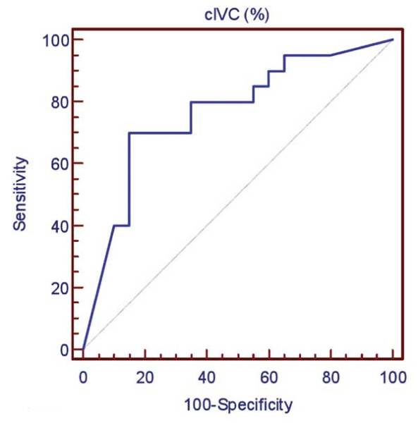 Ivc Collapse For Fluid Responsiveness In Spontaneously Breathing Pts
