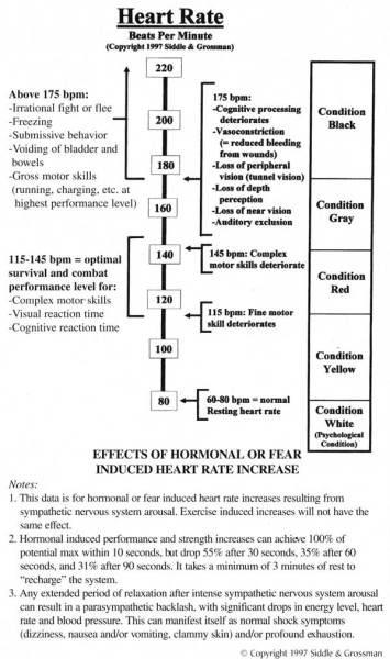 On Combat Heart Rate Diagram