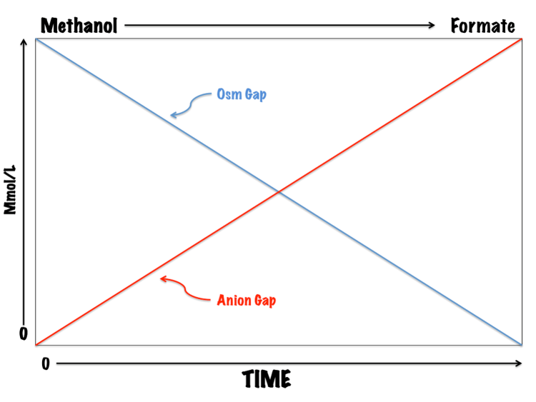 As methanol is metabolized to formate, the Osm Gap decreases as the Anion Gap increases