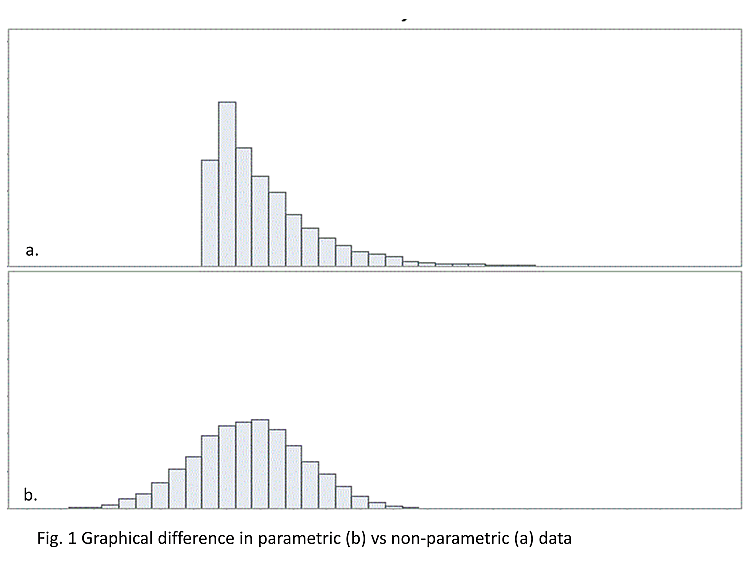 parametric vs non-parametric data