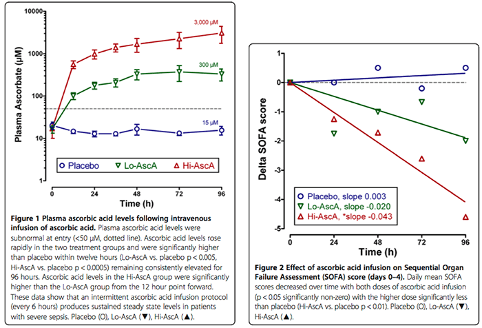 PulmCrit- Metabolic sepsis resuscitation: the evidence