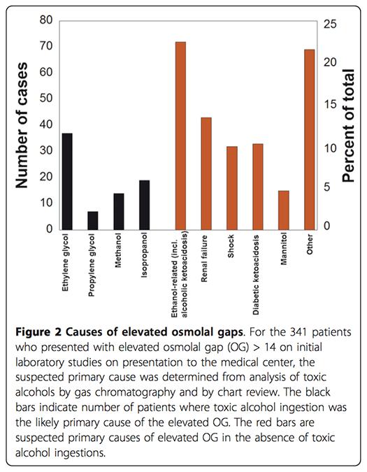 PulmCrit- Toxicology dogmalysis: the osmolal gap